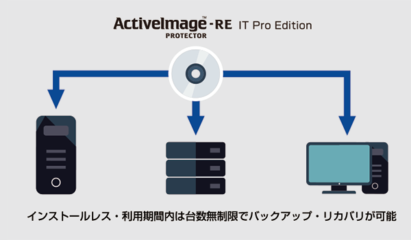 ActiveImage Protector 2016-RE IT Pro Edition
